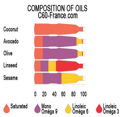 Composition of Oils - C60-France